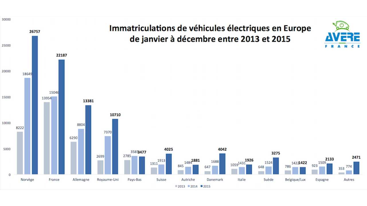 Overview Of Top All-Electric Car Markets In Europe For 2013-2015