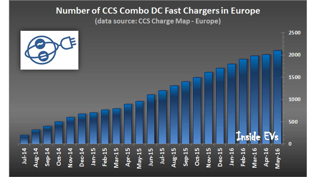 Europe Adds Nearly 100 CCS Combo Chargers In 5 Weeks (Over 2,100 Total)