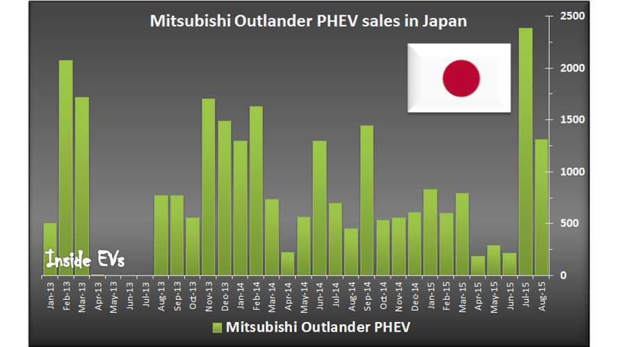 Mitsubishi Outlander PHEV Sales Surge In Japan Starts To Weaken - Nissan LEAF Sales Still Low