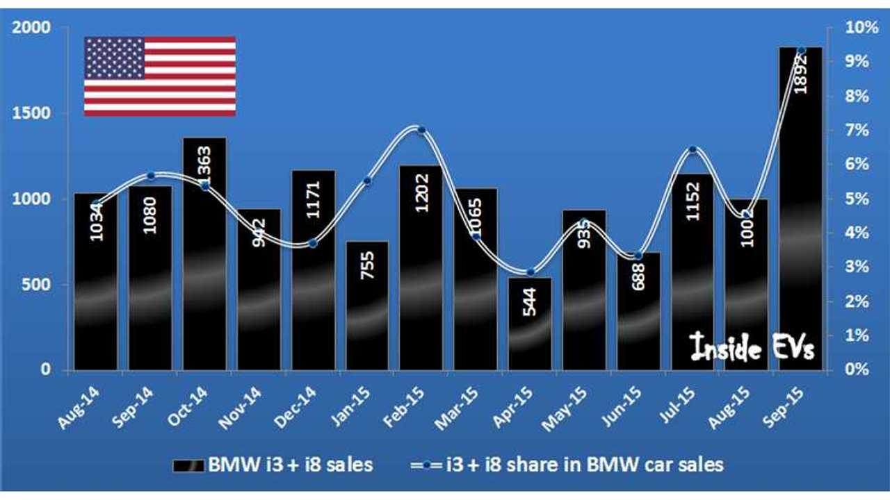 BMW i3 + i8 sales in US - September 2015
