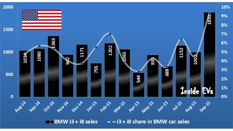 BMW i3/i8 Account For Over 9% Of Automaker's Passenger Car Sales In U.S. In September