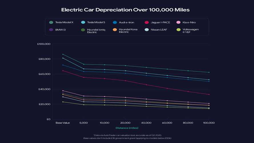 Which Electric Cars Lose Less Value In The UK?