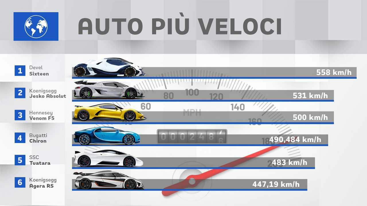 Recor auto più veloce del mondo