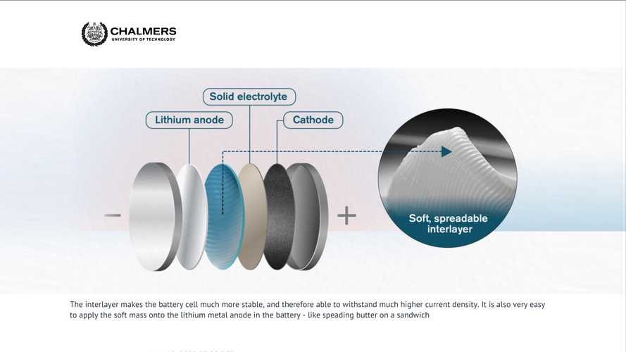 """Butter-Like Material Makes Solid-State Battery """"Dry Sandwich"""" Work Better"""