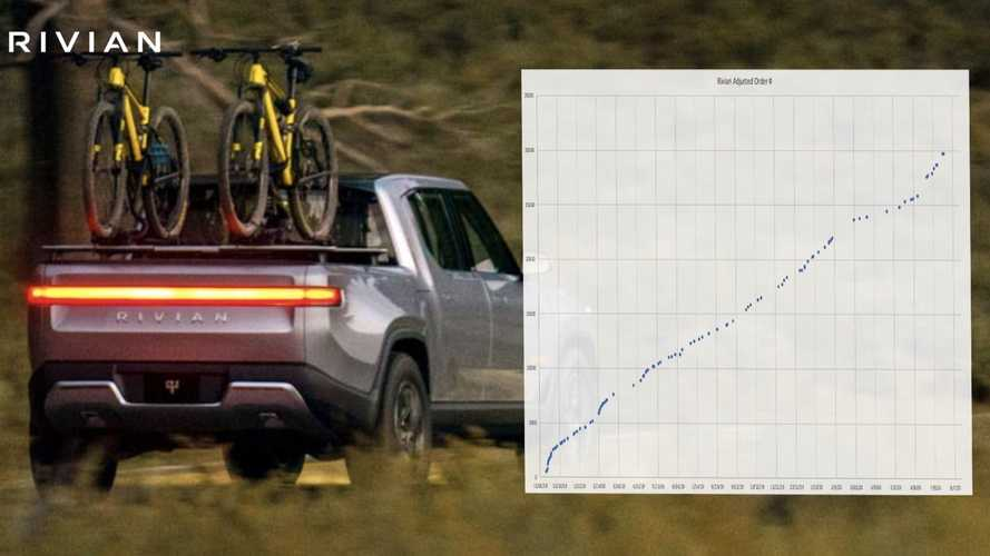 Reservation Numbers Reveal Rivian R1T Has 30,000 Buyers Waiting