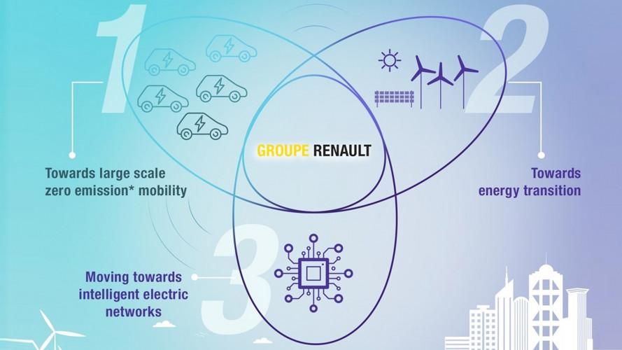 Renault investe sulle reti elettriche intelligenti