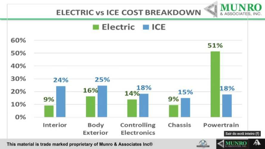 How Much Does The Powertrain Represent Out Of Total Cost For An EV?