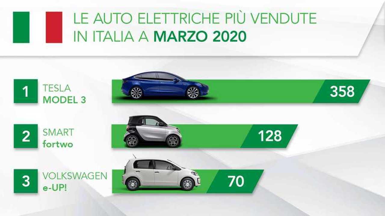 Auto più vendute elettriche Marzo 2020