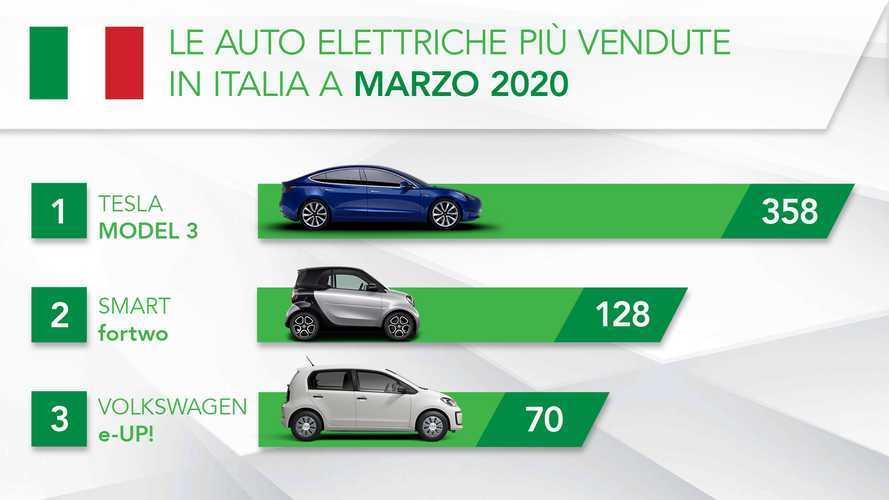 Le auto elettriche crescono a marzo nonostante lo tsunami Coronavirus