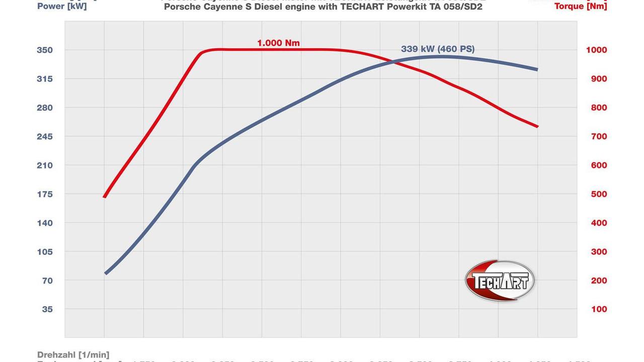 Techart Tunes The Porsche Cayenne S Diesel To 460 Hp Engine Diagram By