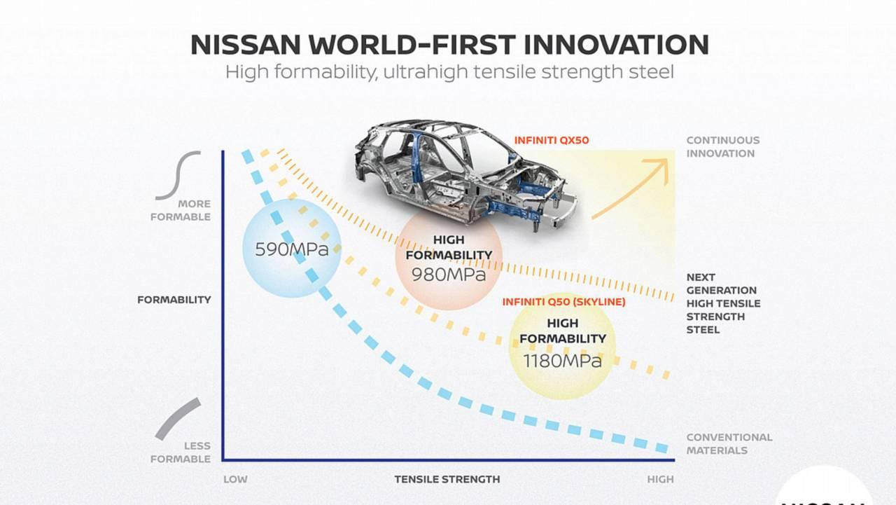 Nissan new high-strength steel