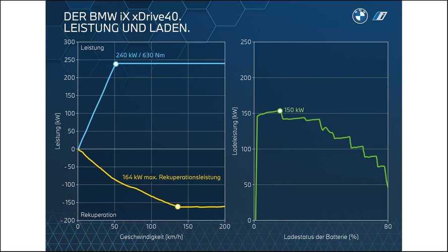 BMW iX: характеристики