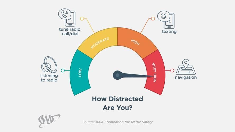AAA Infotainment Distraction Study