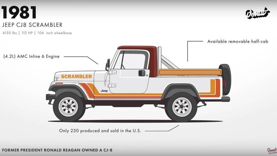 Askeri araçtan bugünlere gelen Jeep Wrangler'ın dönüşümü