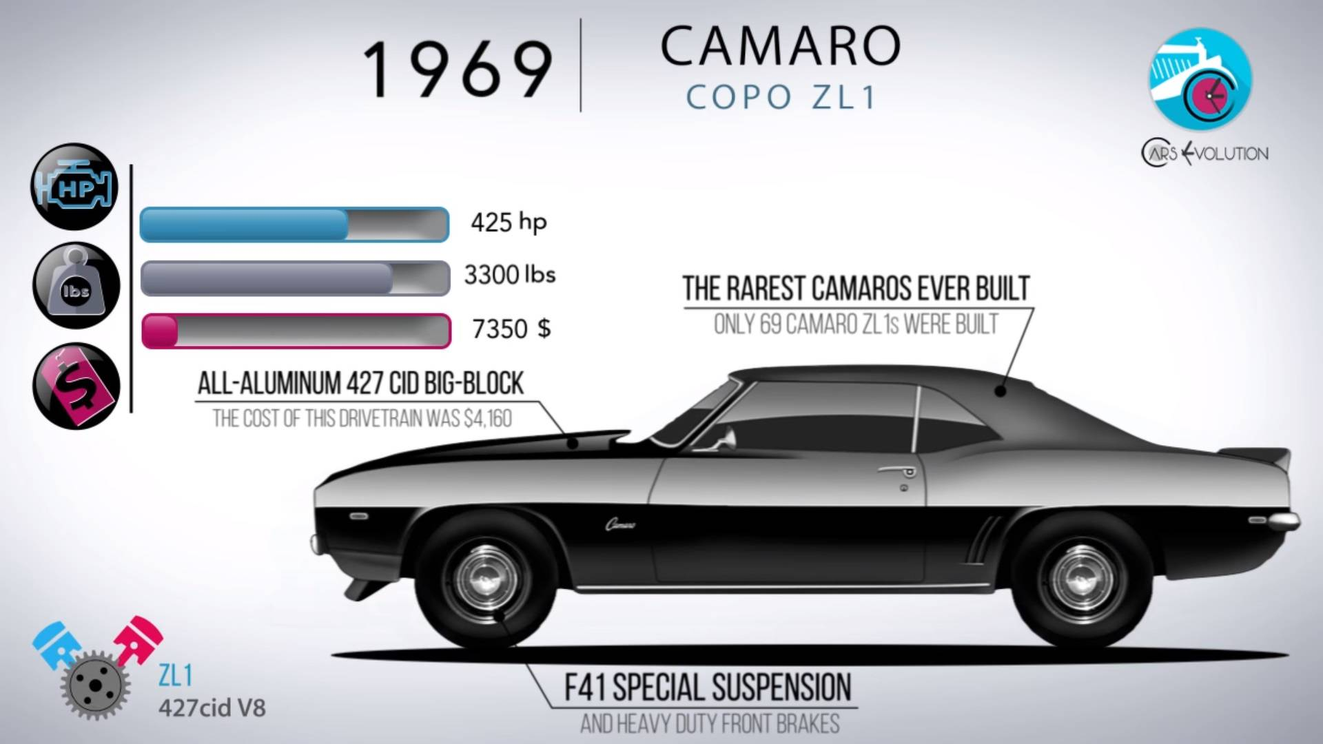 50 Years In 5 Minutes How The Chevy Camaro Has Evolved