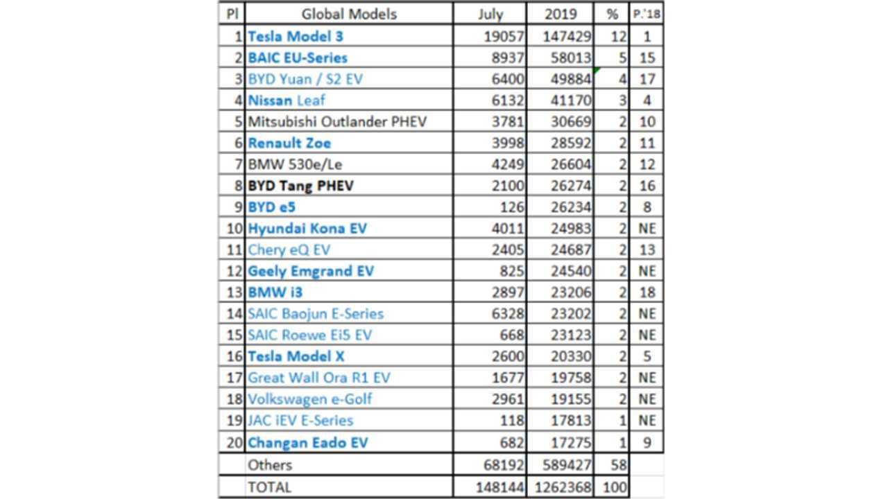 Global Plug-In Elektrikli Otomobil Satışları - Temmuz 2019 (Kaynak: EV Sales Blog)
