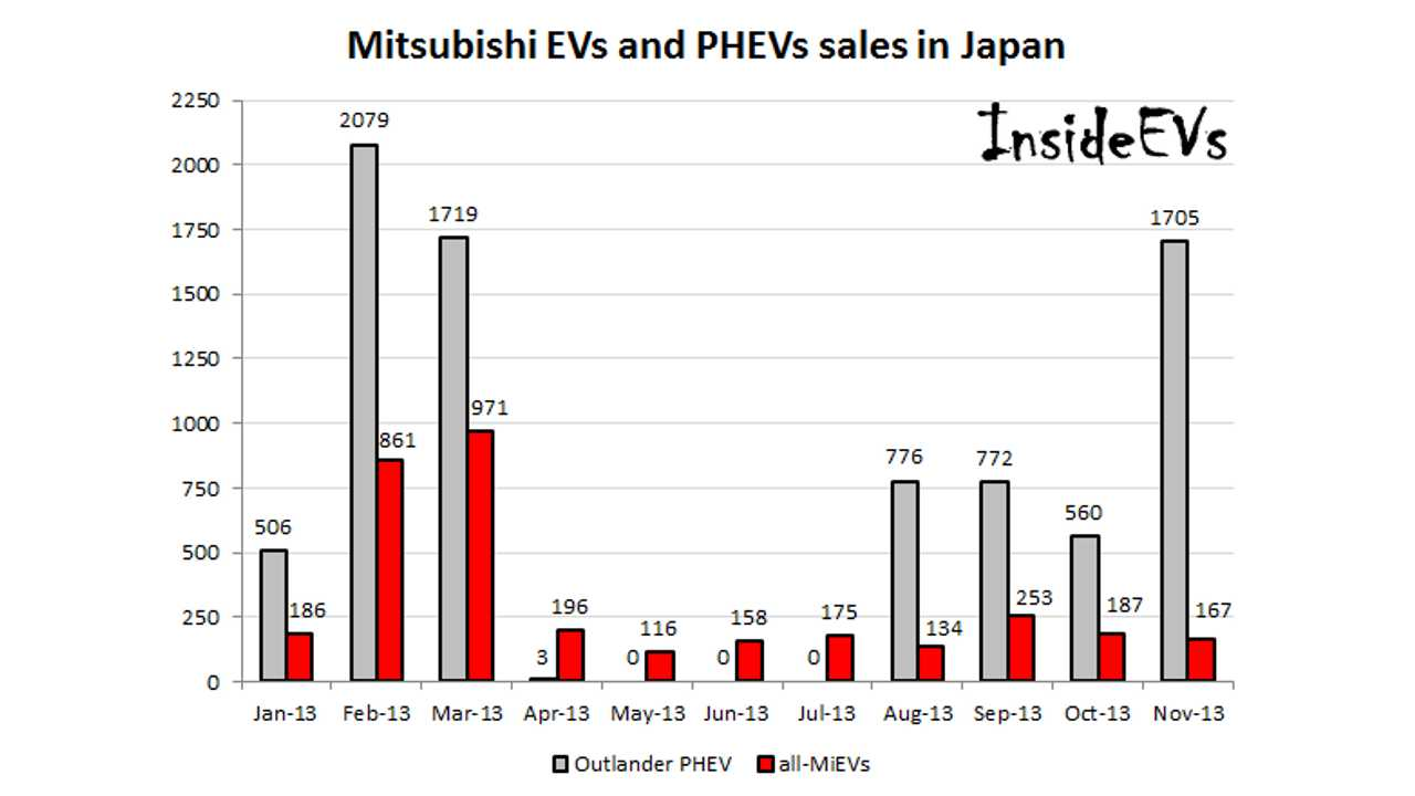 Mitsubishi Outlander PHEV Sales Surge in Japan; Did Mitsubishi Lead the World in Plug-In Sales in November?