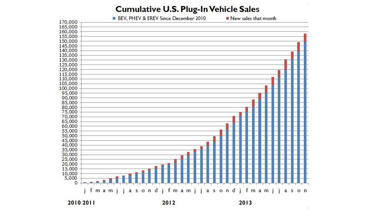 EVs, The First Million