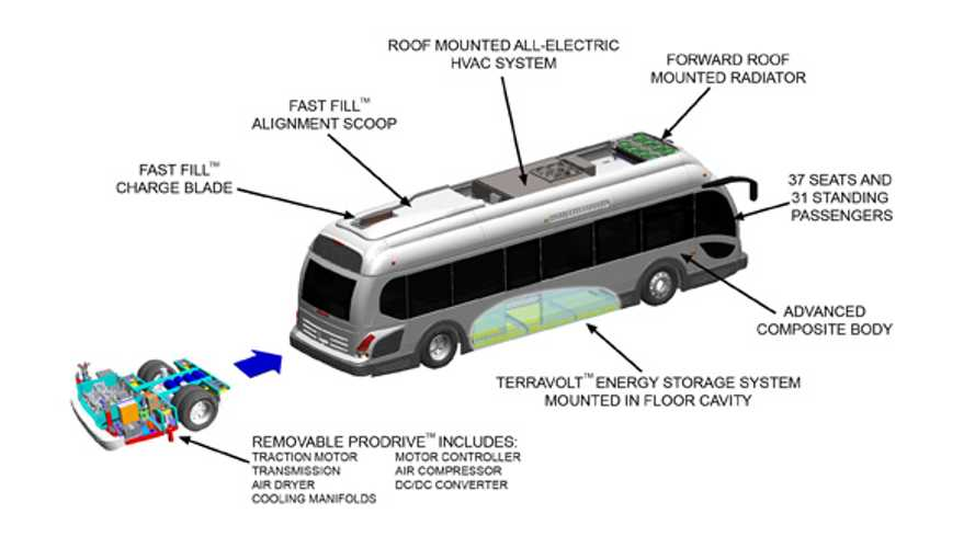 Proterra Sells 7 Electric Buses to Nashville MTA