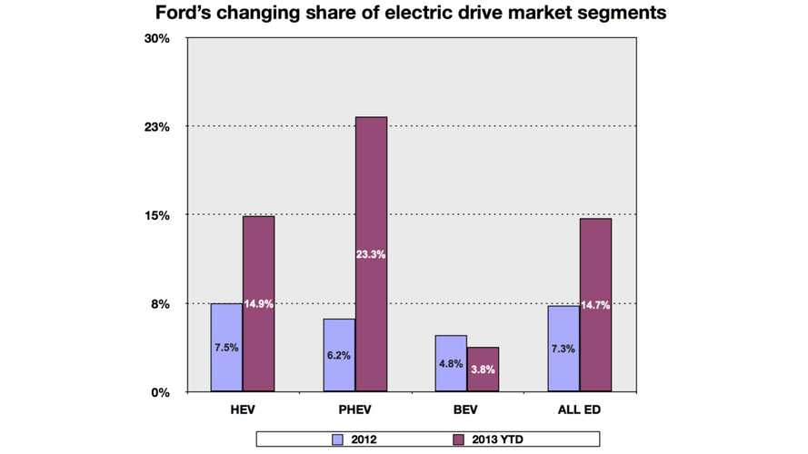 From 2012 to 2013, Ford Doubles Electric-Drive Market Share...No, Not Really