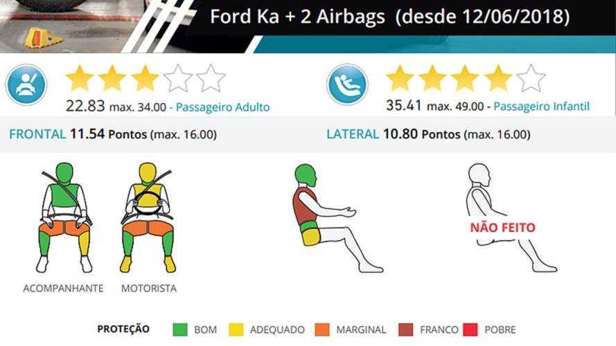 Ford Ka - Latin NCAP 2018