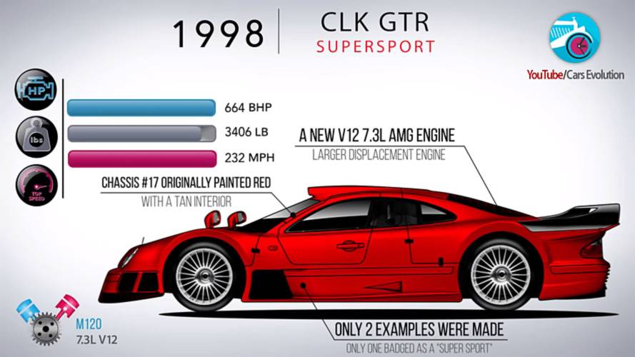 Watch How The Mercedes CLK-Class Evolved Through The Years