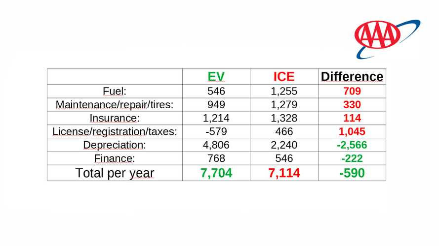 AAA Survey Shows EV Owners Should Be Concerned About Depreciation