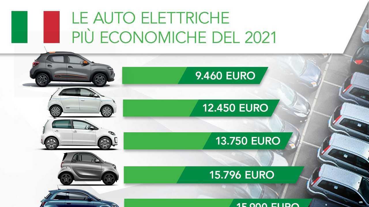 InsideEVs: le auto elettriche più economiche del 2021 con gli incentivi