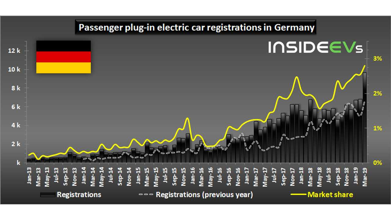 Plug-in electric car registrations in Germany – March 2019