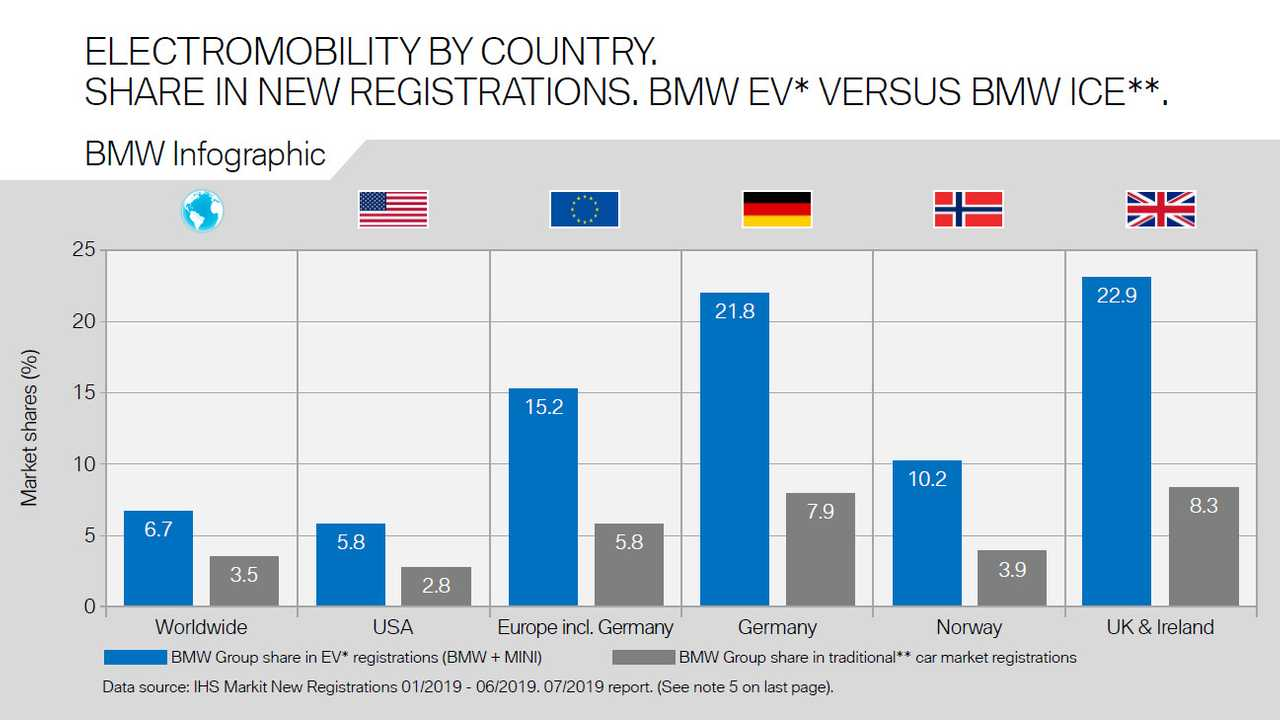 Electromobility By Country. Share In New Registrations. BMW EV* Versus BMW ICE.