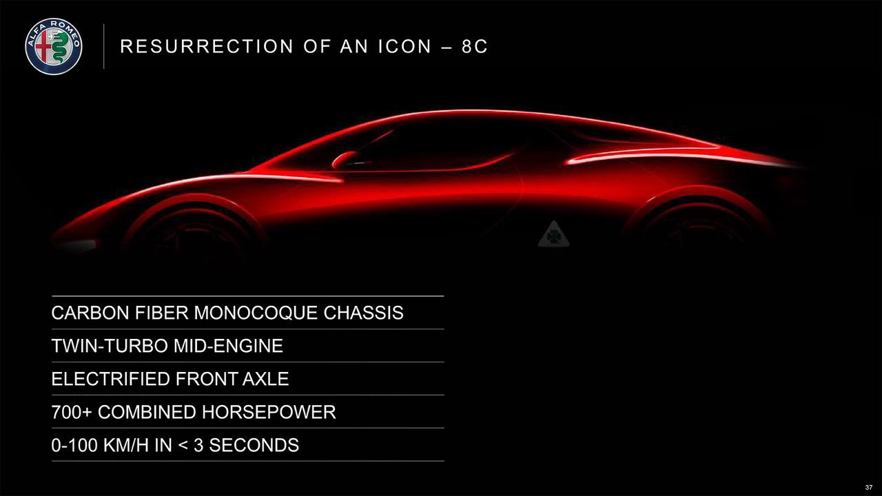 Alfa Romeo planos 2018-2022