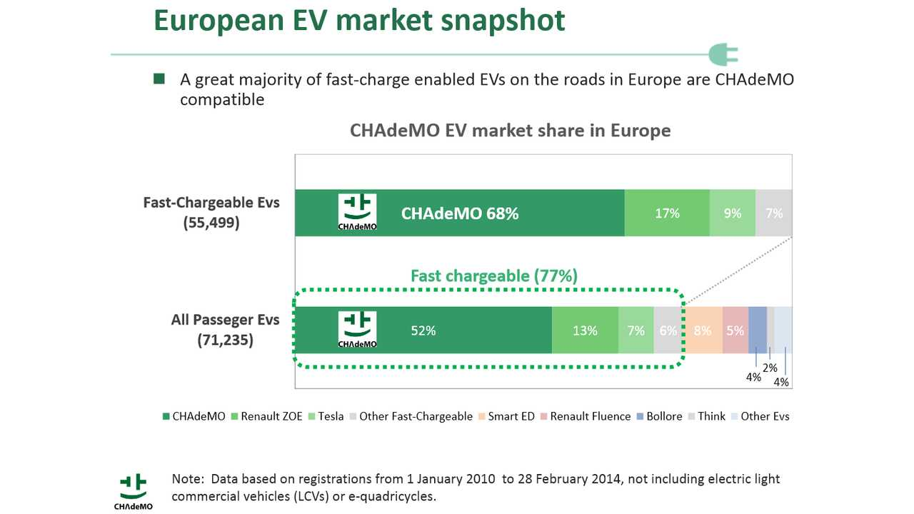 Majority Of Passenger EVs in Europe Have CHAdeMO Inlet