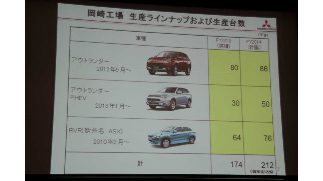 Mitsubishi Expands Production Capacity Of Outlander PHEV To 50,000 Annually