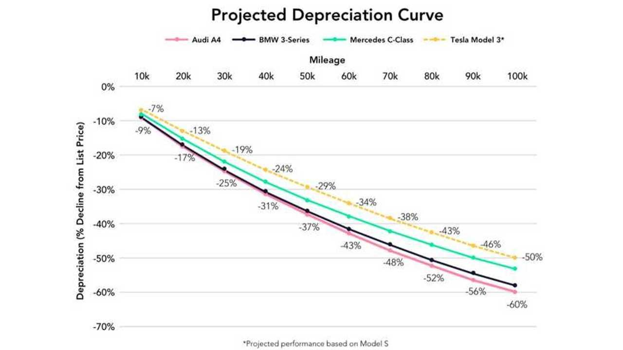 Tesla depreciation chart