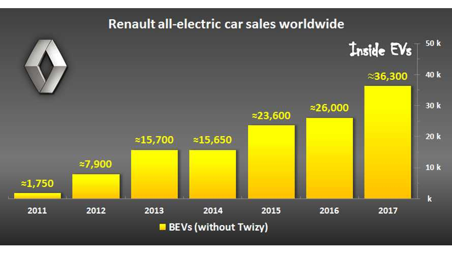 Renault Sold 36,000 Electric Cars (Up 38%) In 2017