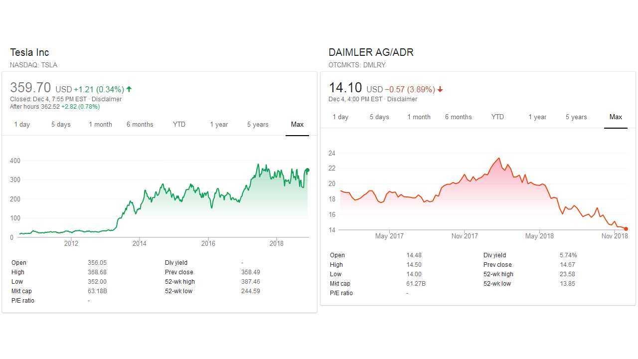 Tesla vs Daimler market cap