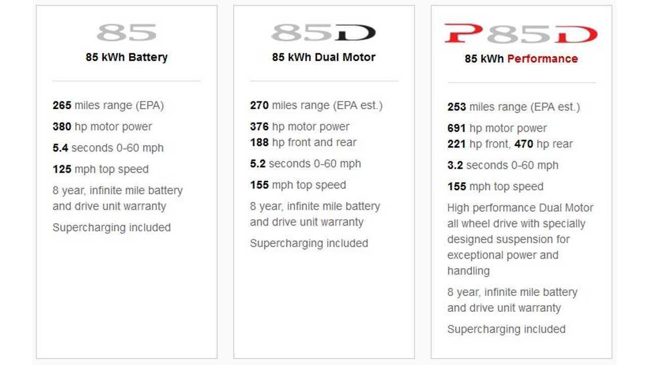 Official EPA Figures Reveal Tesla Model S 85D Is New Range King