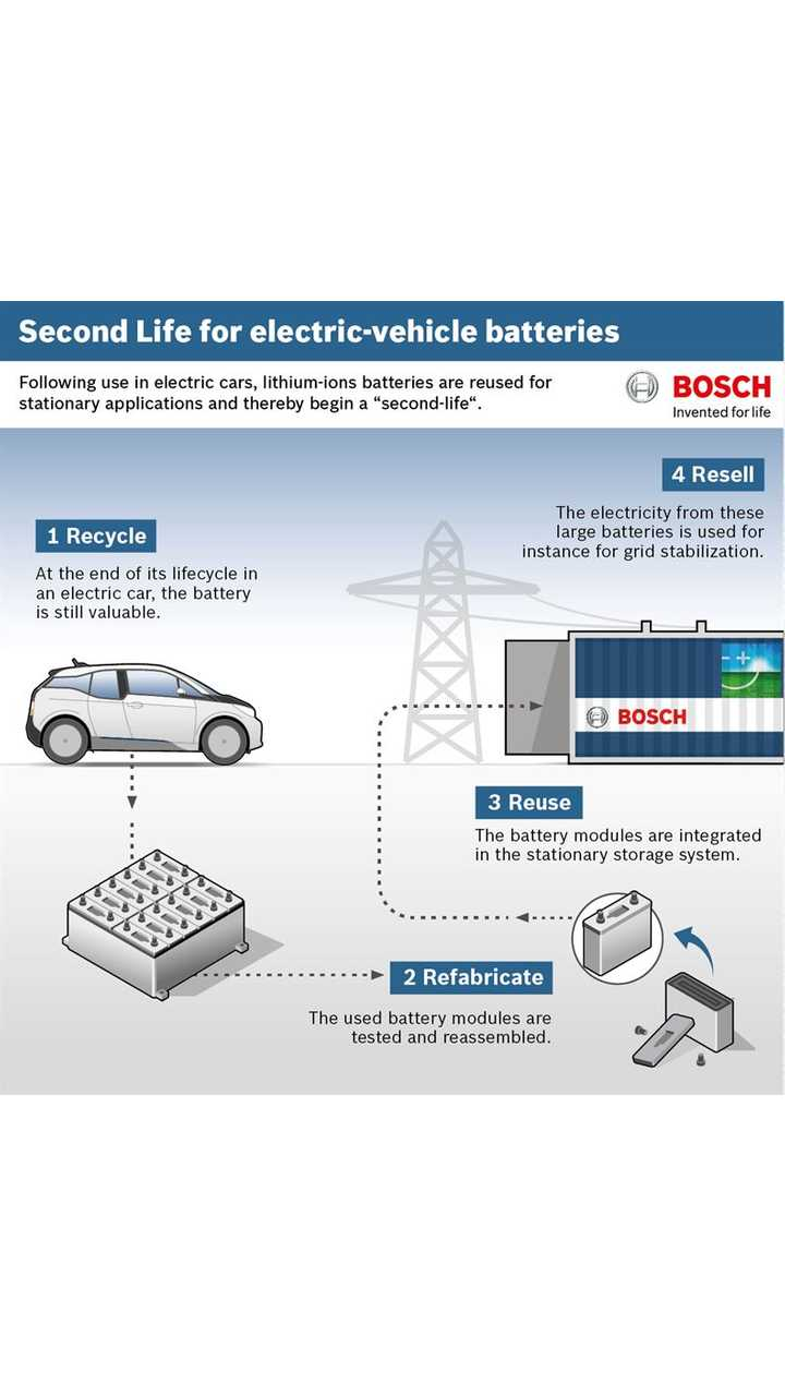 Second Life Batteries project involves Bosch, the BMW Group and Vattenfall