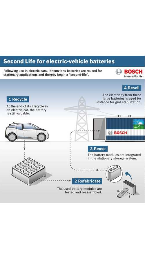 Bosch Cooperates With BMW And Vattenfall In Second Life Battery Project