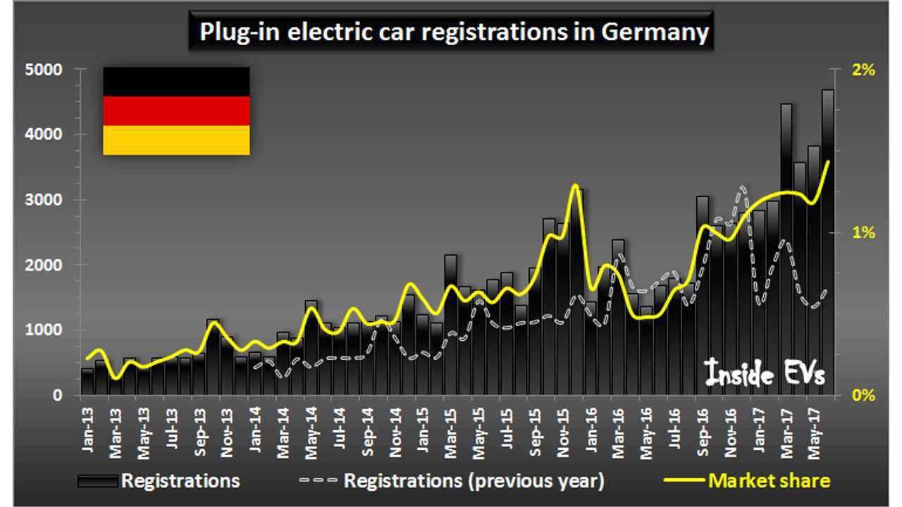 Plug-in electric car registrations in Germany – June 2017