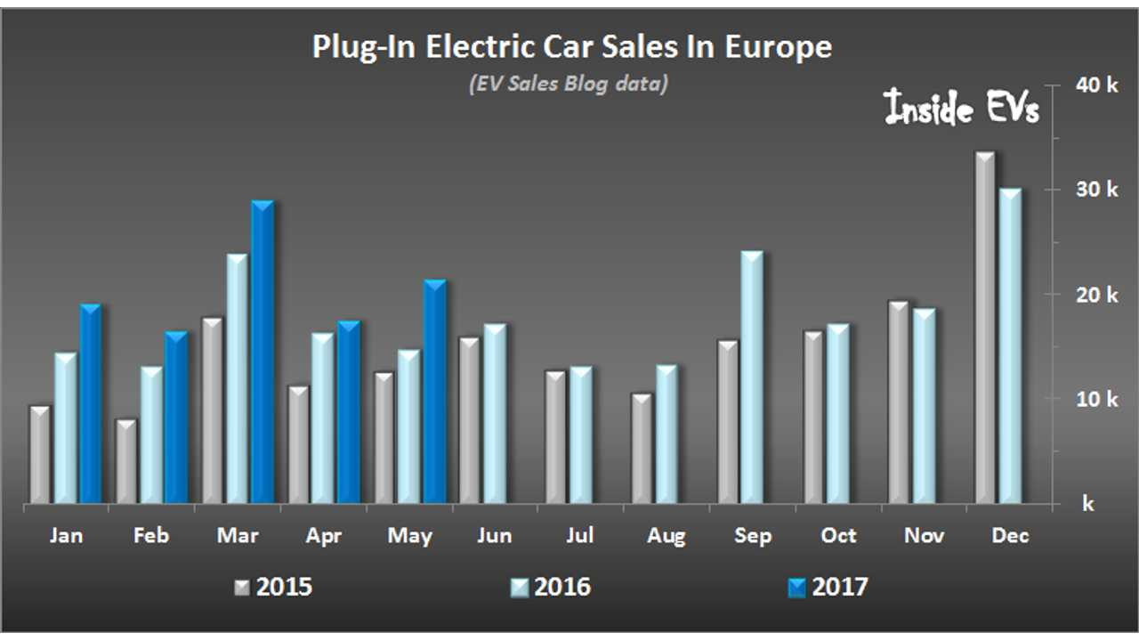 Plug-In Vehicle Sales In Europe Increased By 50% In May