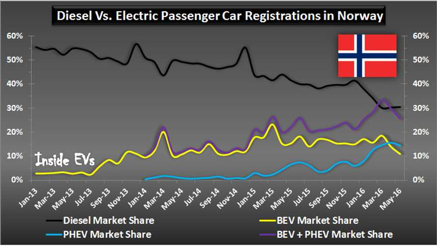 Plug-Ins Eating Diesel Market Share In Norway