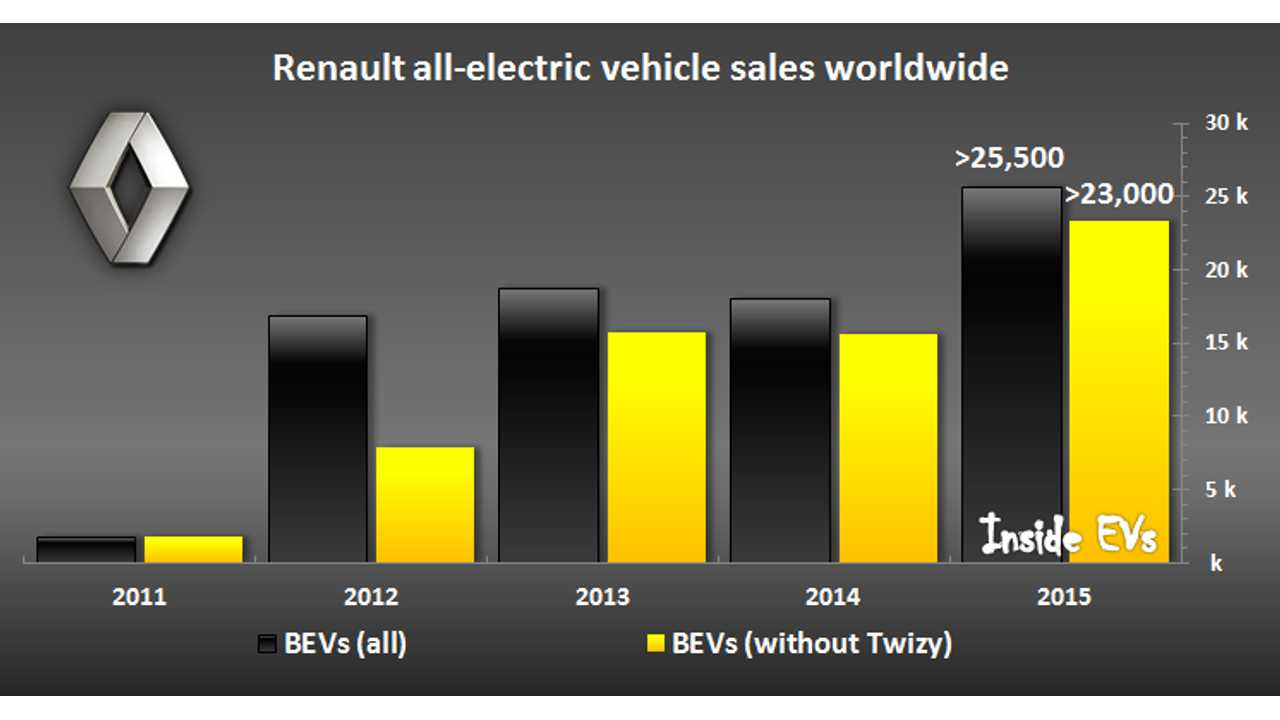 Renault Sold Over 25,000 BEVs In 2015; Record 4,000 In December
