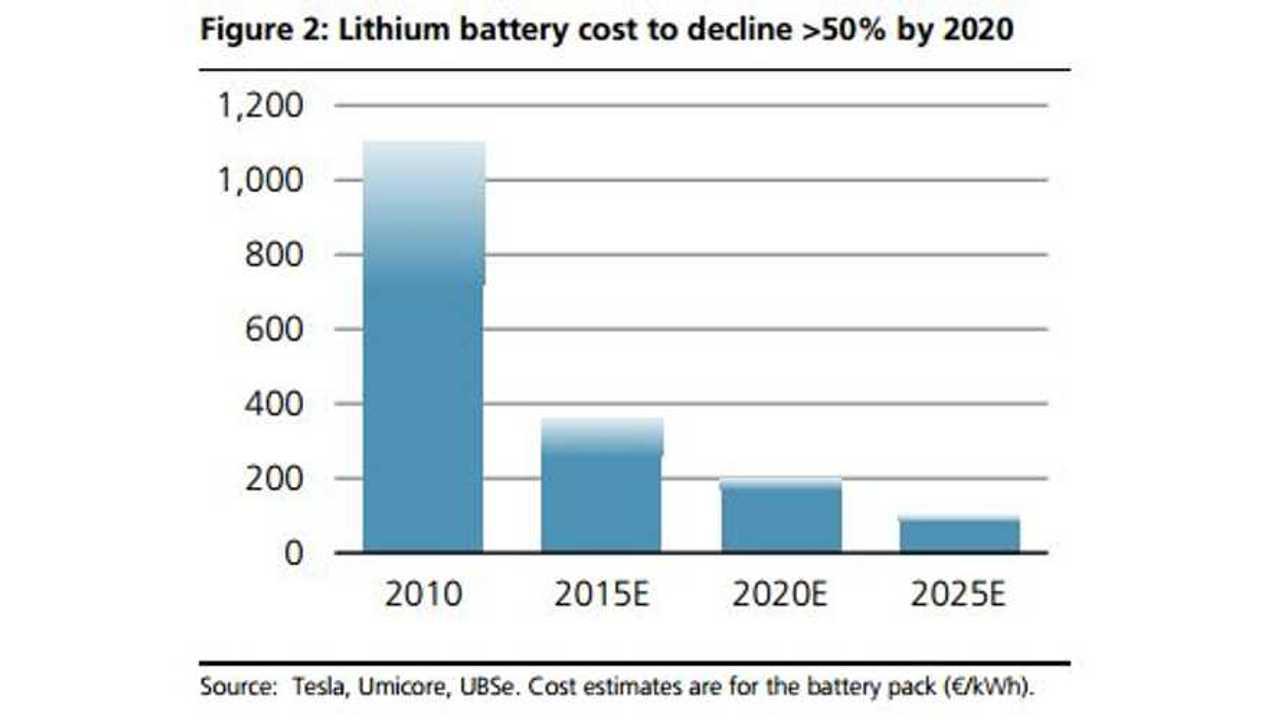 lithium battery decline