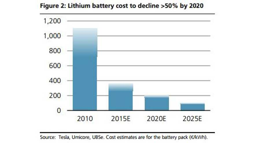 Subsidy Independent EVs, Solar And Battery Storage By 2020