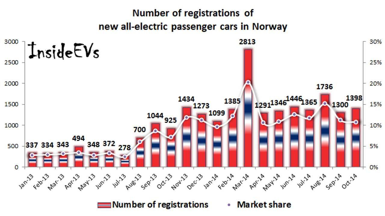 Norway All-Electric Car Sales Stable at 1,400 and 11% Market Share