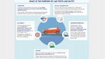 WLTP e RDE, i nuovi cicli di omologazione auto