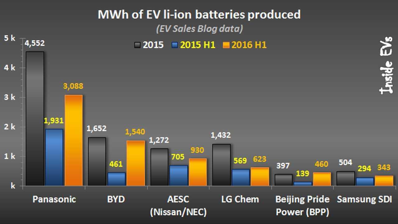2016'nın İlk Yarısında Elektrikli Araç Lithium-Ion Pil Üreticilerine Bakış