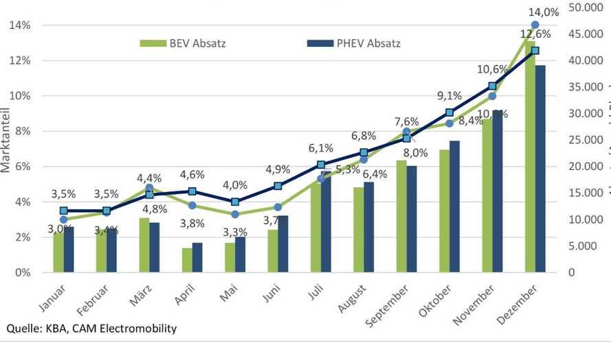 Elektroautos und Plug-in-Hybride: Marktanteil erreicht 13,5 Prozent