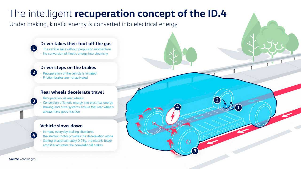 Coasting Or Regenerating? For The VW ID.4, The First Is More Efficient